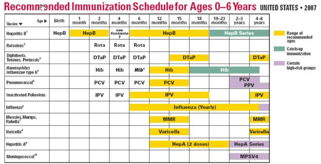 Vaccination chart